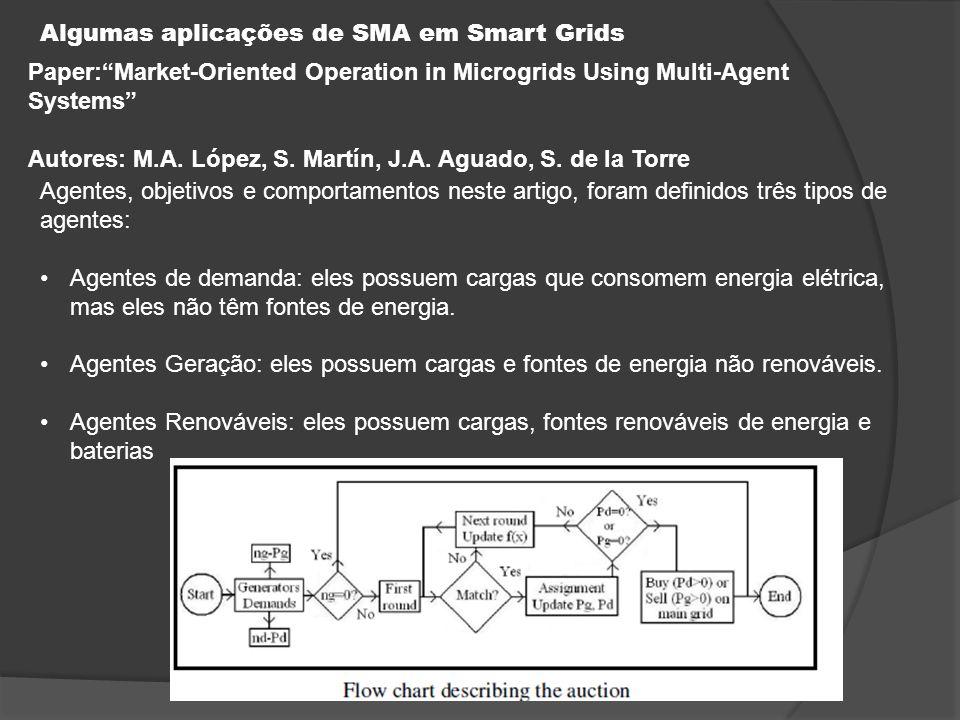 Algumas aplicações de SMA em Smart Grids Paper: Market-Oriented Operation in Microgrids Using Multi-Agent Systems Autores: M.A.