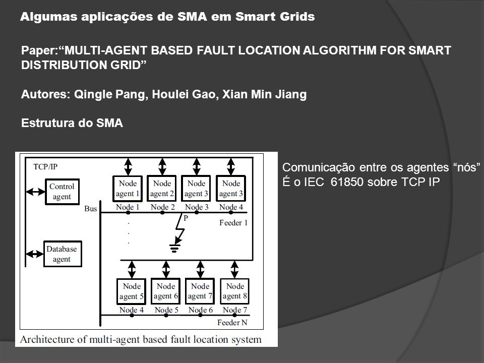 Algumas aplicações de SMA em Smart Grids Paper: MULTI-AGENT BASED FAULT LOCATION ALGORITHM FOR SMART DISTRIBUTION GRID Autores: Qingle Pang, Houlei Gao, Xian Min Jiang Estrutura do SMA Comunicação entre os agentes nós É o IEC 61850 sobre TCP IP