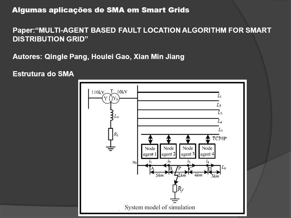 Algumas aplicações de SMA em Smart Grids Paper: MULTI-AGENT BASED FAULT LOCATION ALGORITHM FOR SMART DISTRIBUTION GRID Autores: Qingle Pang, Houlei Gao, Xian Min Jiang Estrutura do SMA