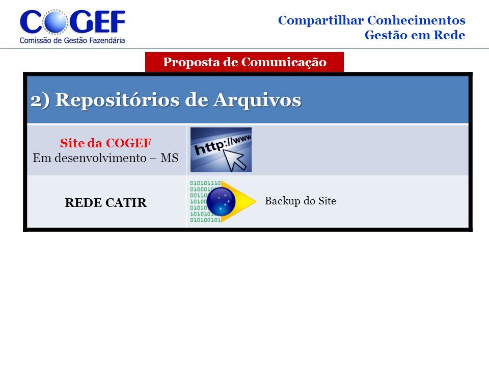 2) Repositórios de Arquivos Site da COGEF Em desenvolvimento – MS REDE CATIR Compartilhar Conhecimentos Gestão em Rede Backup do Site Proposta de Comu