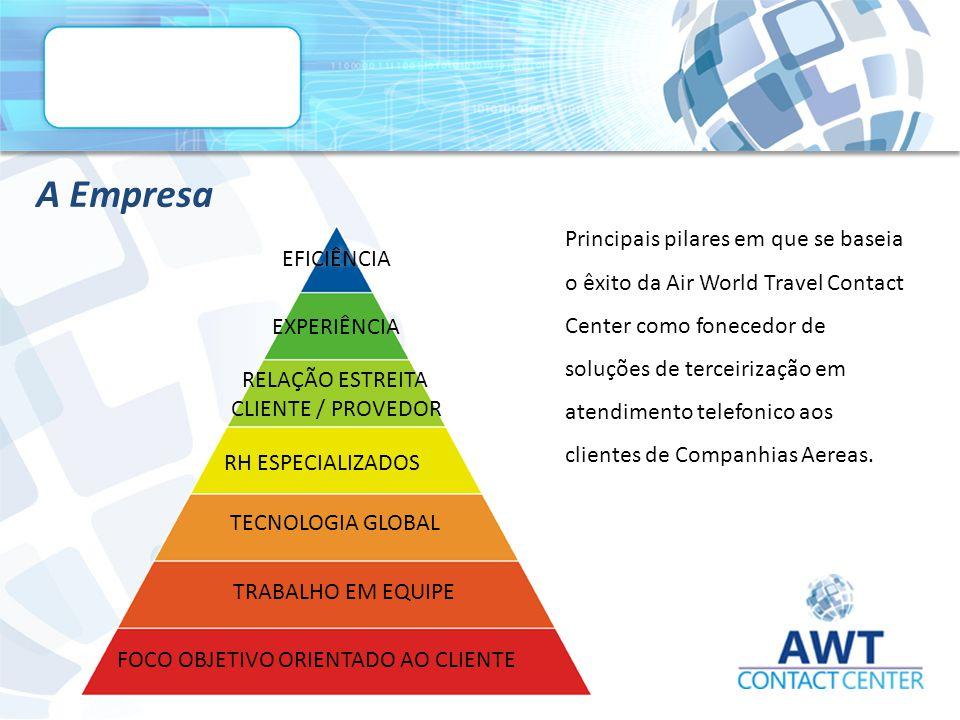 A Empresa EFICIÊNCIA EXPERIÊNCIA RELAÇÃO ESTREITA CLIENTE / PROVEDOR RH ESPECIALIZADOS TECNOLOGIA GLOBAL TRABALHO EM EQUIPE FOCO OBJETIVO ORIENTADO AO CLIENTE Principais pilares em que se baseia o êxito da Air World Travel Contact Center como fonecedor de soluções de terceirização em atendimento telefonico aos clientes de Companhias Aereas.