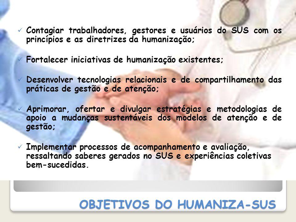 OBJETIVOS DO HUMANIZA-SUS Contagiar trabalhadores, gestores e usuários do SUS com os princípios e as diretrizes da humanização; Fortalecer iniciativas