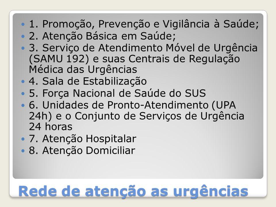 Rede de atenção as urgências 1. Promoção, Prevenção e Vigilância à Saúde; 2. Atenção Básica em Saúde; 3. Serviço de Atendimento Móvel de Urgência (SAM