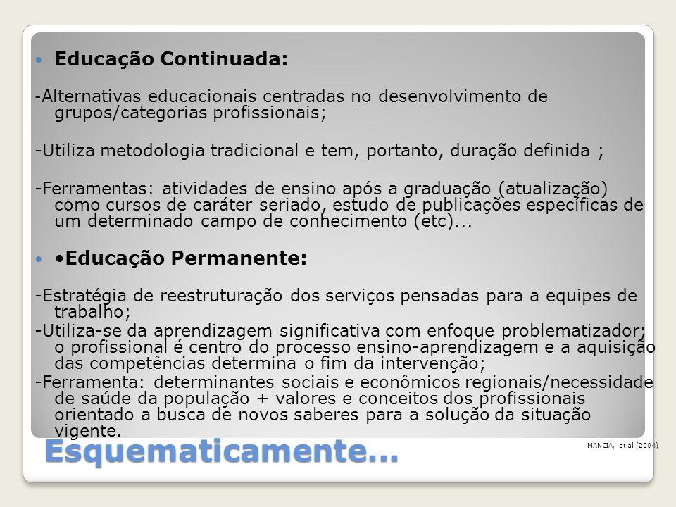 Esquematicamente... Educação Continuada: - Alternativas educacionais centradas no desenvolvimento de grupos/categorias profissionais; -Utiliza metodol