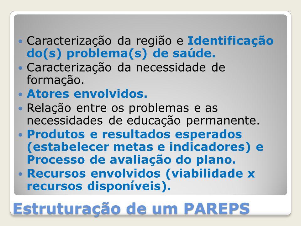 Estruturação de um PAREPS Caracterização da região e Identificação do(s) problema(s) de saúde. Caracterização da necessidade de formação. Atores envol