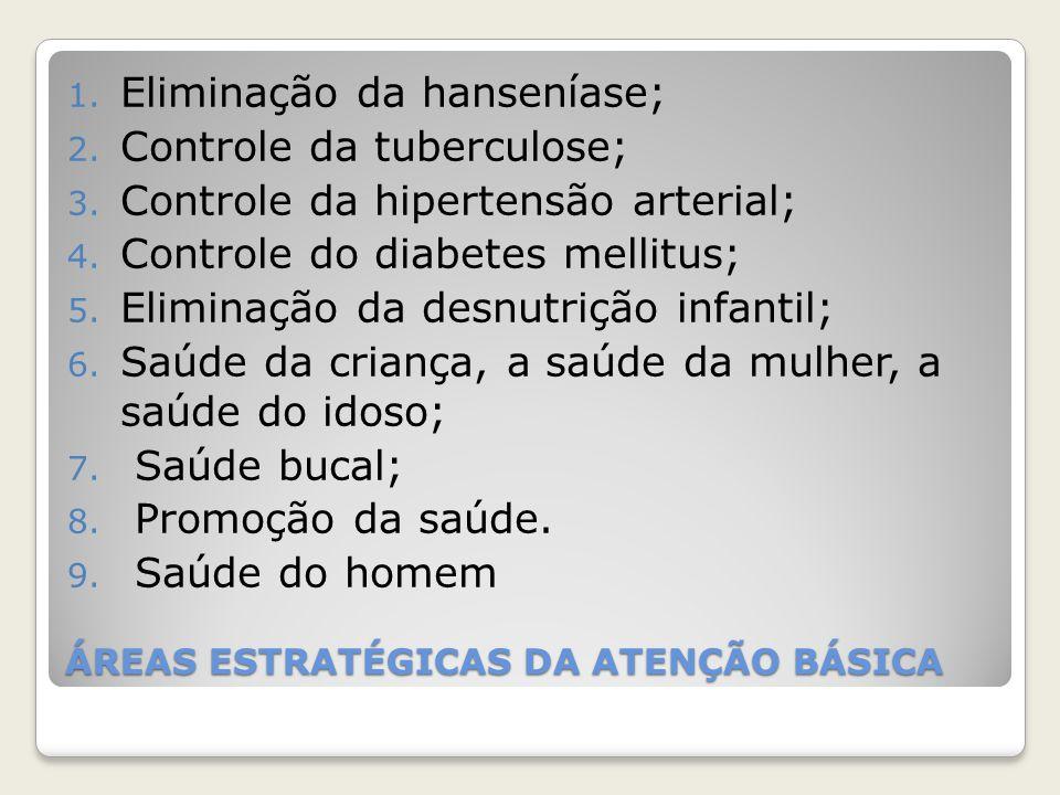 ÁREAS ESTRATÉGICAS DA ATENÇÃO BÁSICA 1. Eliminação da hanseníase; 2. Controle da tuberculose; 3. Controle da hipertensão arterial; 4. Controle do diab