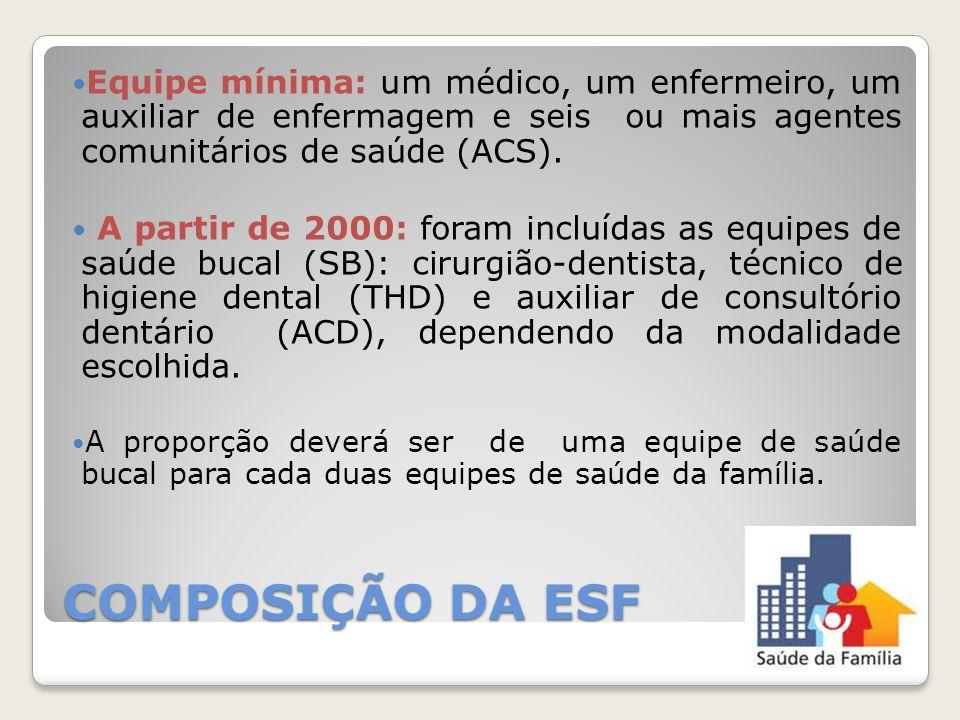 COMPOSIÇÃO DA ESF Equipe mínima: um médico, um enfermeiro, um auxiliar de enfermagem e seis ou mais agentes comunitários de saúde (ACS). A partir de 2