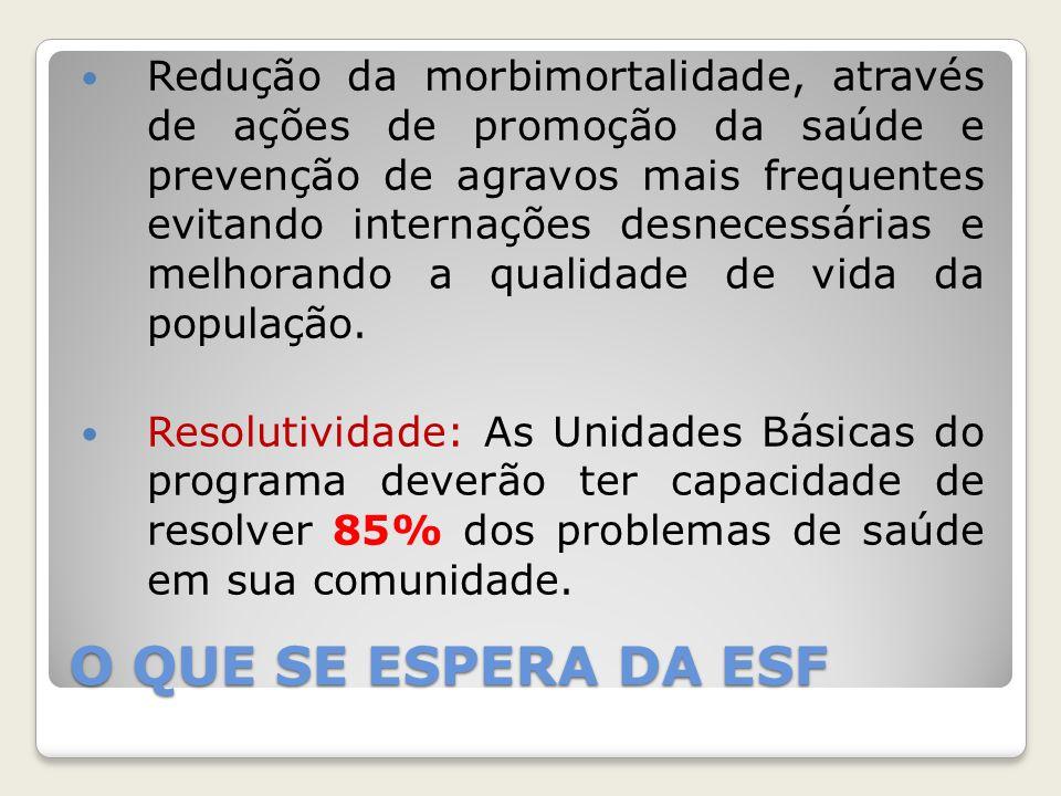 O QUE SE ESPERA DA ESF Redução da morbimortalidade, através de ações de promoção da saúde e prevenção de agravos mais frequentes evitando internações