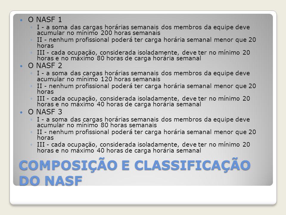 COMPOSIÇÃO E CLASSIFICAÇÃO DO NASF O NASF 1 ◦I - a soma das cargas horárias semanais dos membros da equipe deve acumular no mínimo 200 horas semanais