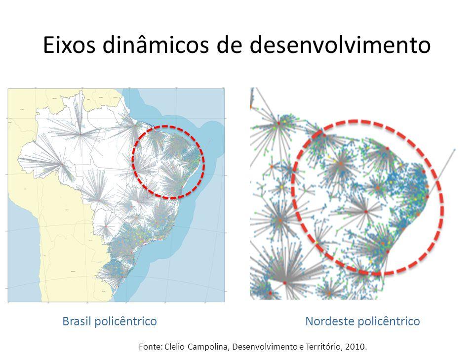 Eixos dinâmicos de desenvolvimento Fonte: Clelio Campolina, Desenvolvimento e Território, 2010.