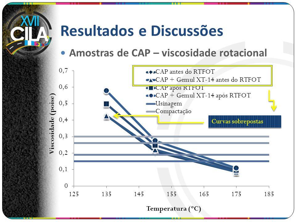 Resultados e Discussões Amostras de CAP – viscosidade rotacional Curvas sobrepostas