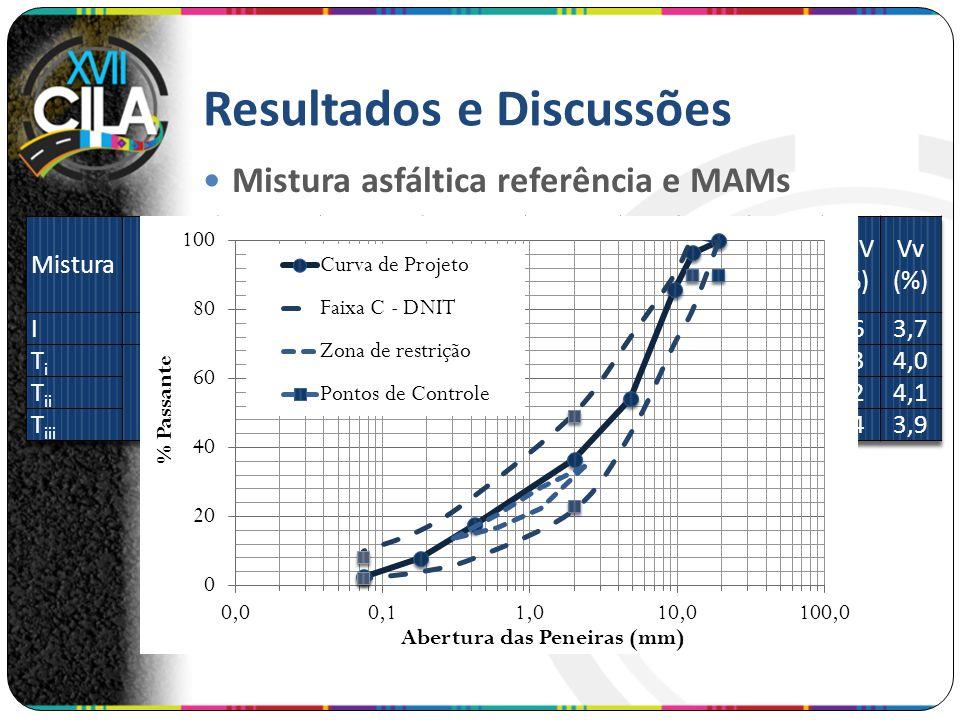 Resultados e Discussões Mistura asfáltica referência e MAMs