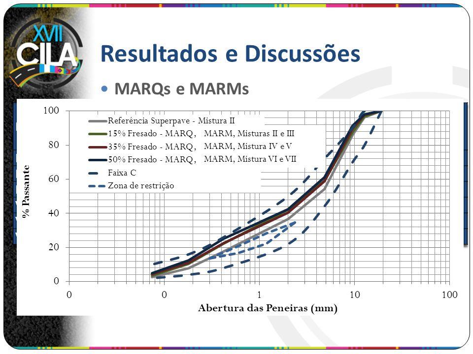 Resultados e Discussões MARQs e MARMs MARM, Misturas II e III MARM, Mistura IV e V MARM, Mistura VI e VII