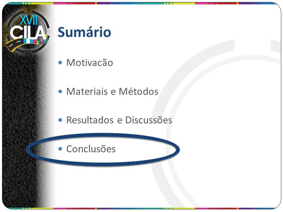 Sumário Motivacão Materiais e Métodos Resultados e Discussões Conclusões
