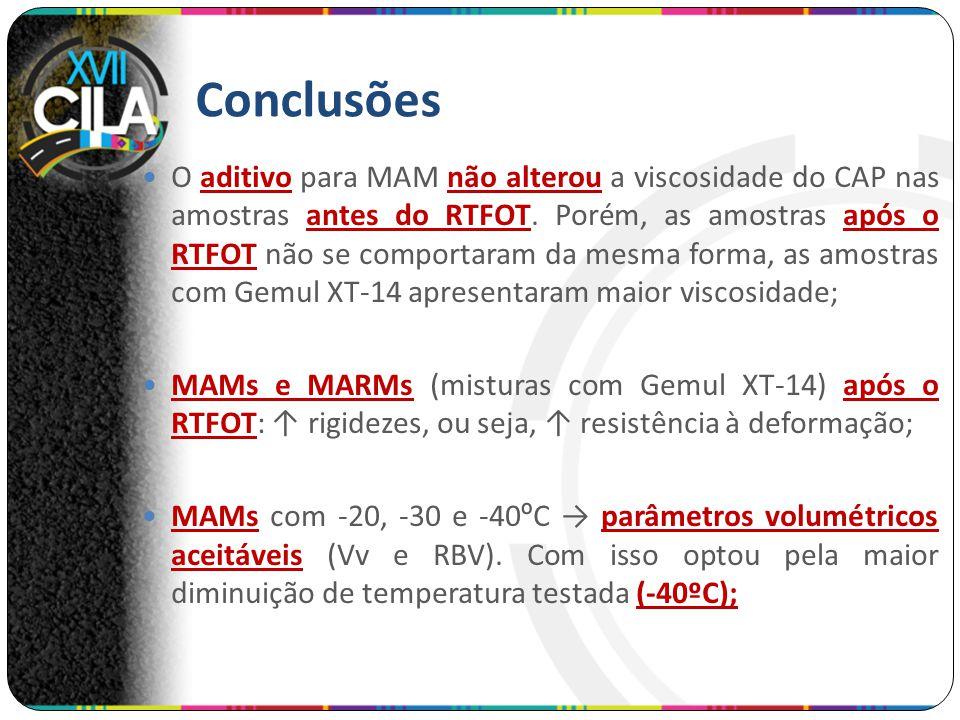 O aditivo para MAM não alterou a viscosidade do CAP nas amostras antes do RTFOT. Porém, as amostras após o RTFOT não se comportaram da mesma forma, as