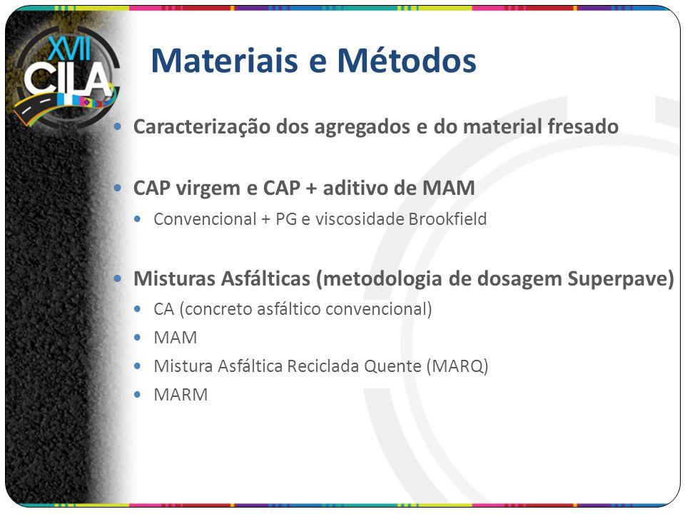 Materiais e Métodos Caracterização dos agregados e do material fresado CAP virgem e CAP + aditivo de MAM Convencional + PG e viscosidade Brookfield Mi