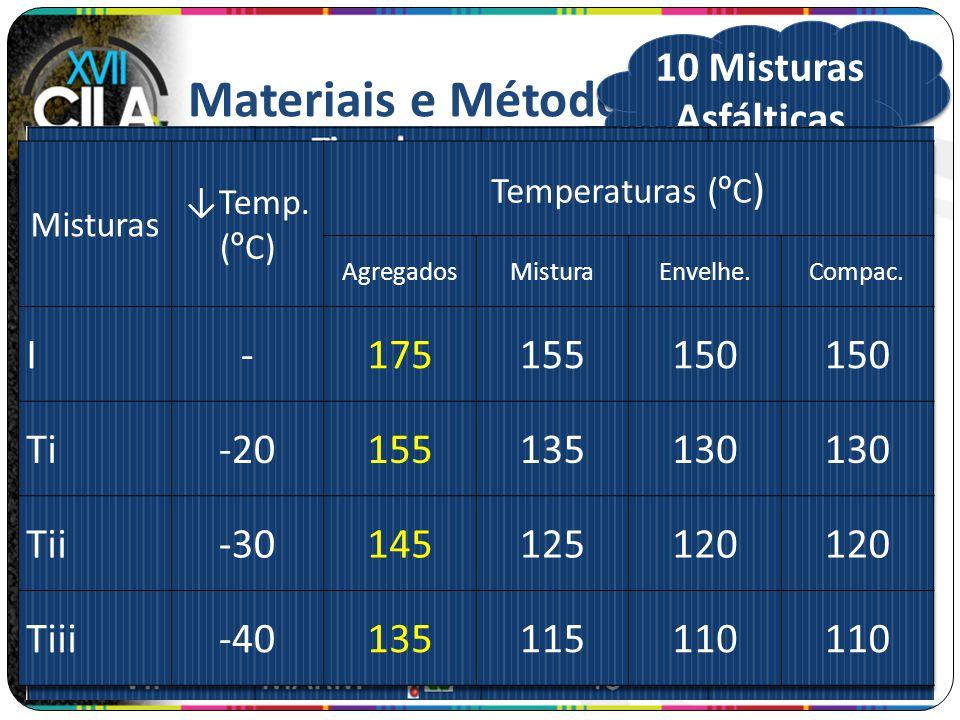 Materiais e Métodos Dosagens 01 mistura referência 03 MAMs (↓ Temperatura: -20 º C, -30 º C e -40 º C) 03 MARQs (15, 35 e 50% de fresado) 03 MARMs (15