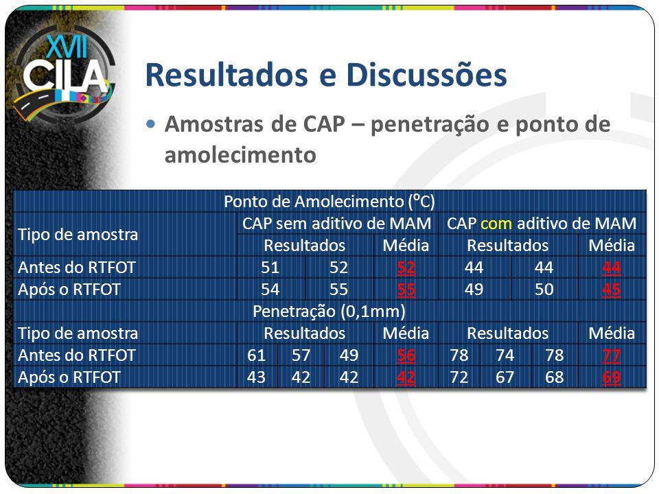 Resultados e Discussões Amostras de CAP – penetração e ponto de amolecimento