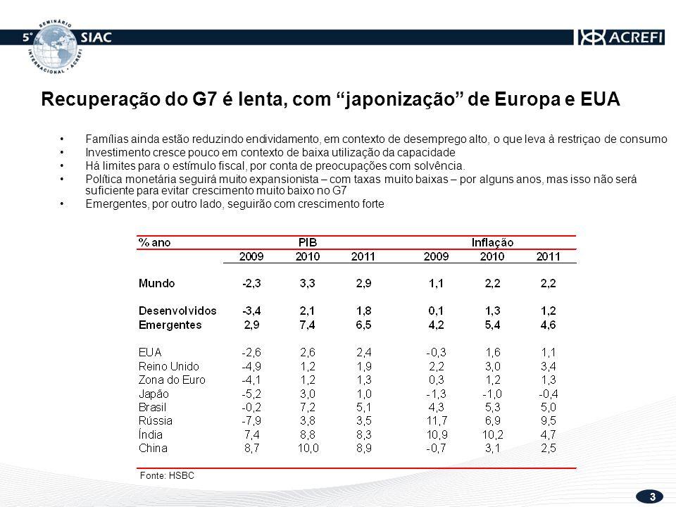 3 Recuperação do G7 é lenta, com japonização de Europa e EUA Famílias ainda estão reduzindo endividamento, em contexto de desemprego alto, o que leva à restriçao de consumo Investimento cresce pouco em contexto de baixa utilização da capacidade Há limites para o estímulo fiscal, por conta de preocupações com solvência.