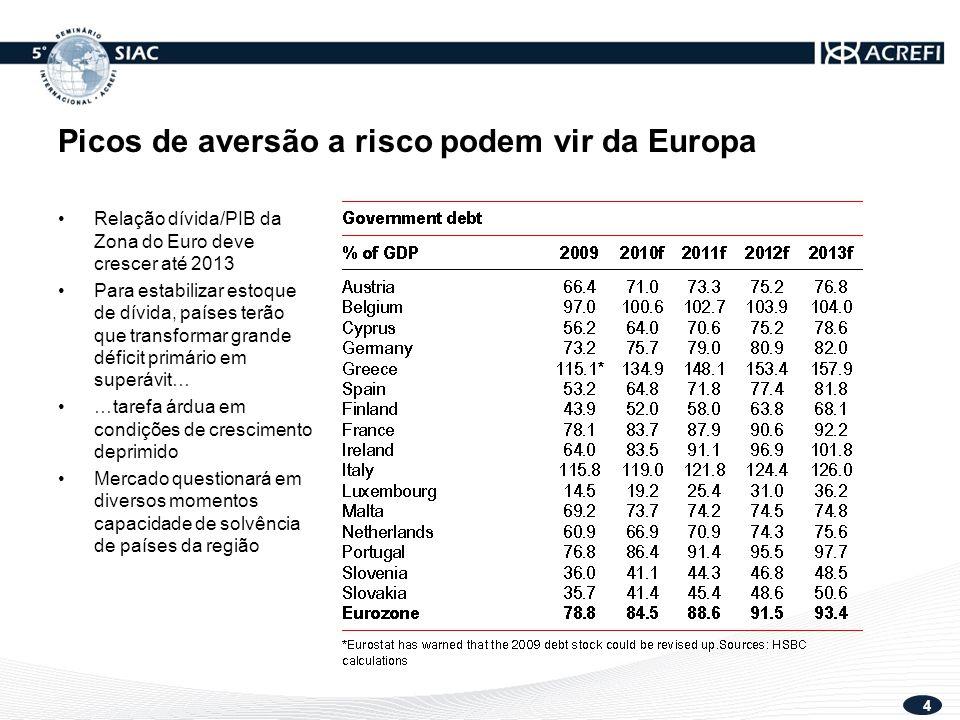 5 PERSPECTIVA ECONÔMICA DO BRASIL EM 2011