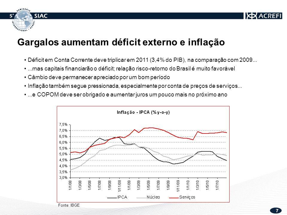 7 Déficit em Conta Corrente deve triplicar em 2011 (3,4% do PIB), na comparação com 2009......mas capitais financiarão o déficit; relação risco-retorno do Brasil é muito favorável Câmbio deve permanecer apreciado por um bom período Inflação também segue pressionada, especialmente por conta de preços de serviços......e COPOM deve ser obrigado e aumentar juros um pouco mais no próximo ano Fonte: IBGE Gargalos aumentam déficit externo e inflação