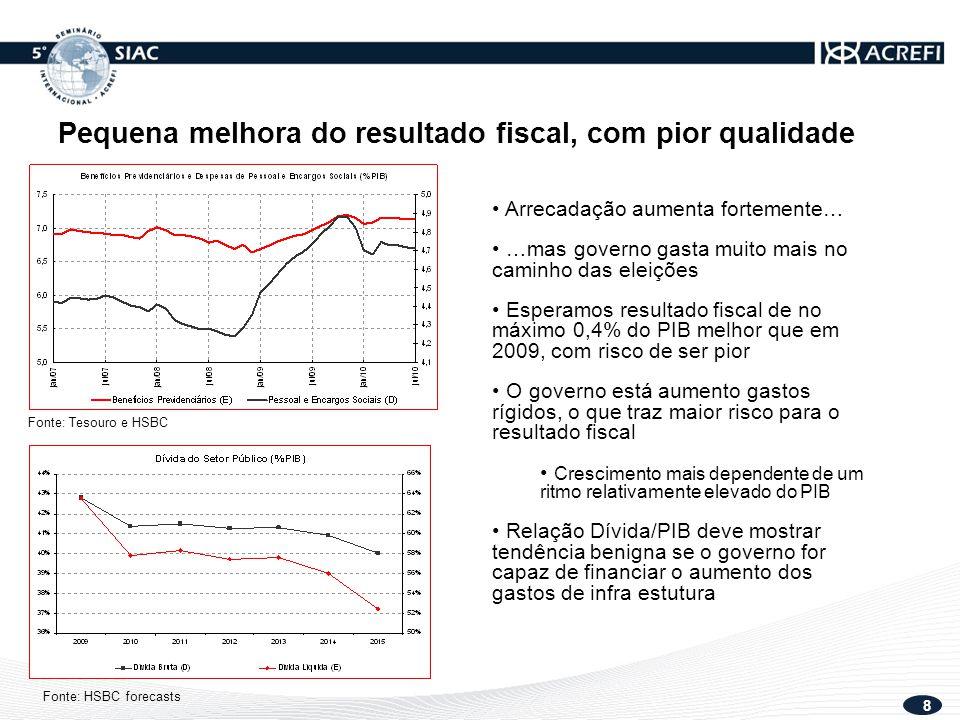 9 Nova adminstração não deve mudar política econômica, mas podemos ter acomodação Precisamos aumentar Investimento/PIB; necessidade de investimento adicional em infra estrutura = 3% PIB ao ano, nos próximos 5 anos.