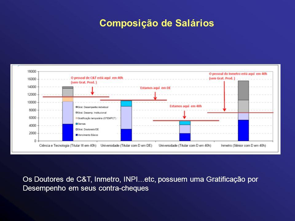 Composição de Salários Os Doutores de C&T, Inmetro, INPI...etc, possuem uma Gratificação por Desempenho em seus contra-cheques