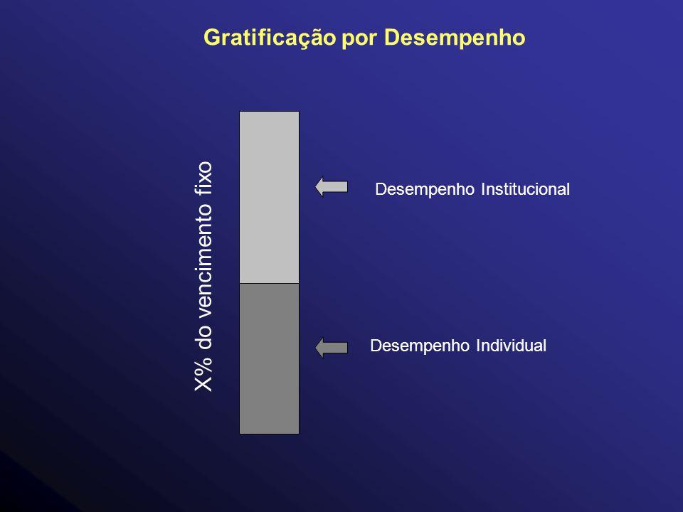 Desempenho Individual Desempenho Institucional Gratificação por Desempenho X% do vencimento fixo