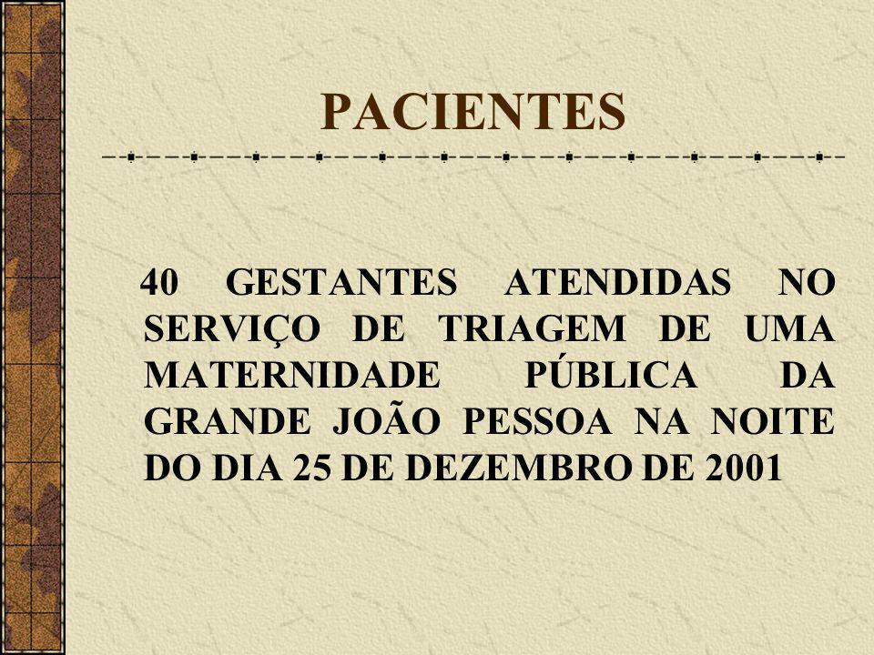PACIENTES 40 GESTANTES ATENDIDAS NO SERVIÇO DE TRIAGEM DE UMA MATERNIDADE PÚBLICA DA GRANDE JOÃO PESSOA NA NOITE DO DIA 25 DE DEZEMBRO DE 2001