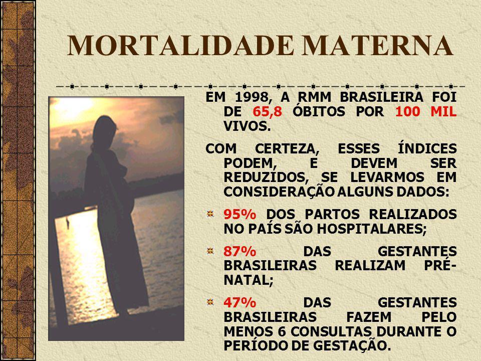 MORTALIDADE MATERNA EM 1998, A RMM BRASILEIRA FOI DE 65,8 ÓBITOS POR 100 MIL VIVOS. COM CERTEZA, ESSES ÍNDICES PODEM, E DEVEM SER REDUZIDOS, SE LEVARM