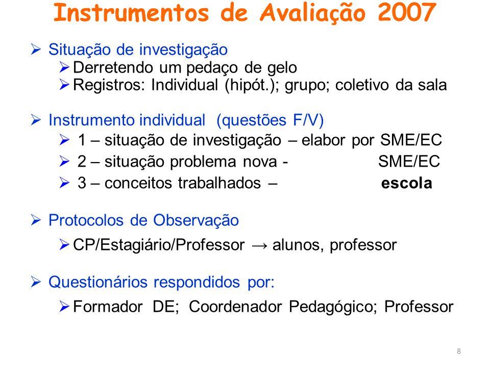 Instrumentos de Avalia ç ão 2007  Situação de investigação  Derretendo um pedaço de gelo  Registros: Individual (hipót.); grupo; coletivo da sala 