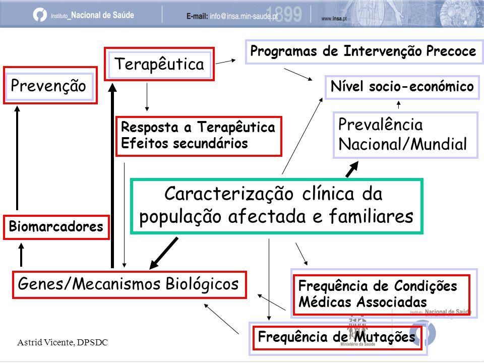 Caracterização clínica da população afectada e familiares Frequência de Condições Médicas Associadas Frequência de Mutações Genes/Mecanismos Biológicos Prevenção Terapêutica Resposta a Terapêutica Efeitos secundários Prevalência Nacional/Mundial Nível socio-económico Programas de Intervenção Precoce Biomarcadores Astrid Vicente, DPSDC