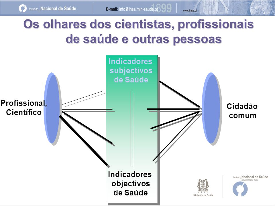 Os olhares dos cientistas, profissionais de saúde e outras pessoas Indicadores objectivos de Saúde Indicadores subjectivos de Saúde Profissional, Científico Cidadão comum