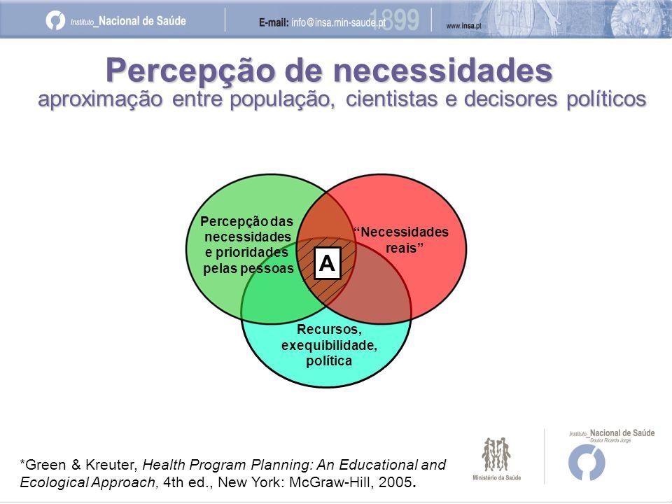 Níveis de colaboração em Investigação Participada (IP)* Investigadores tradicionais Profissionais de saúde Prestadores de cuidados de saúde Doentes Famílias Comunidades Básica e aplicada --> Investigação-acção -------------------------> IP na prática --------------------------------------------------------> IP sobre as necessidades dos doentes, famílias, comunidades----------------> IP sobre outras necessidades ------------------------->