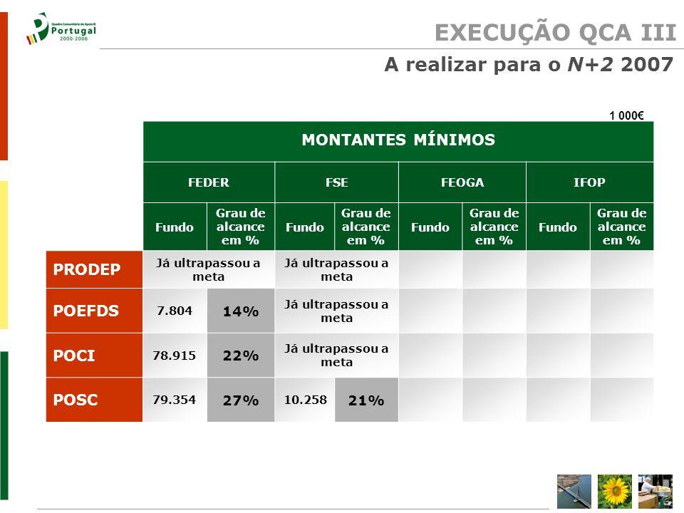 EXECUÇÃO QCA III A realizar para o N+2 2007 1 000€ MONTANTES MÍNIMOS FEDERFSEFEOGAIFOP Fundo Grau de alcance em % Fundo Grau de alcance em % Fundo Grau de alcance em % Fundo Grau de alcance em % PRODEP Já ultrapassou a meta POEFDS 7.804 14% Já ultrapassou a meta POCI 78.915 22% Já ultrapassou a meta POSC 79.354 27% 10.258 21%