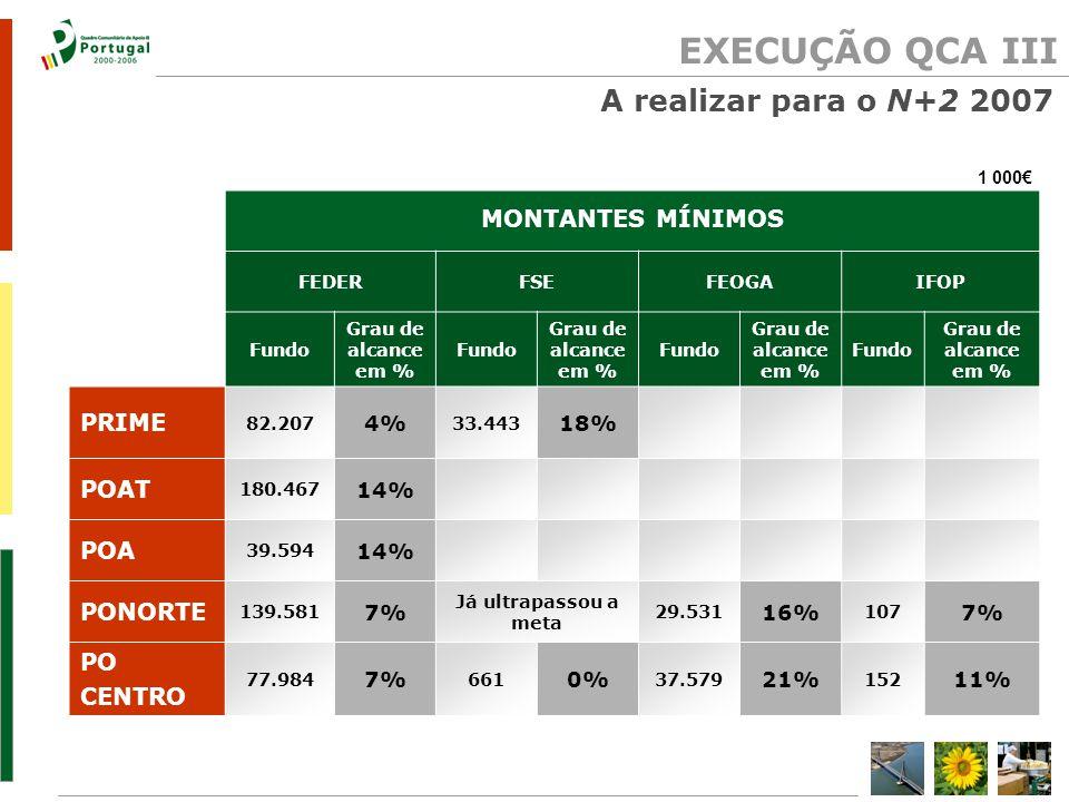 EXECUÇÃO QCA III 1 000€ MONTANTES MÍNIMOS FEDERFSEFEOGAIFOP Fundo Grau de alcance em % Fundo Grau de alcance em % Fundo Grau de alcance em % Fundo Grau de alcance em % PRIME 82.207 4% 33.443 18% POAT 180.467 14% POA 39.594 14% PONORTE 139.581 7% Já ultrapassou a meta 29.531 16% 107 7% PO CENTRO 77.984 7% 661 0% 37.579 21% 152 11% A realizar para o N+2 2007