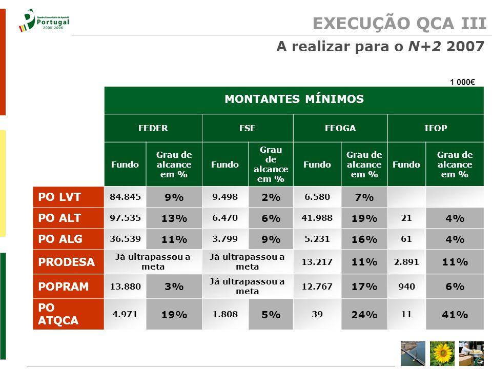 EXECUÇÃO QCA III 1 000€ MONTANTES MÍNIMOS FEDERFSEFEOGAIFOP Fundo Grau de alcance em % Fundo Grau de alcance em % Fundo Grau de alcance em % Fundo Grau de alcance em % PO LVT 84.845 9% 9.498 2% 6.580 7% PO ALT 97.535 13% 6.470 6% 41.988 19% 21 4% PO ALG 36.539 11% 3.799 9% 5.231 16% 61 4% PRODESA Já ultrapassou a meta 13.217 11% 2.891 11% POPRAM 13.880 3% Já ultrapassou a meta 12.767 17% 940 6% PO ATQCA 4.971 19% 1.808 5% 39 24% 11 41% A realizar para o N+2 2007