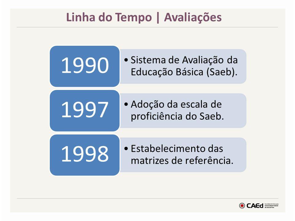 Linha do Tempo | Avaliações Sistema de Avaliação da Educação Básica (Saeb). 1990 Adoção da escala de proficiência do Saeb. 1997 Estabelecimento das ma