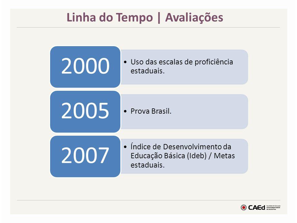 Linha do Tempo | Avaliações Uso das escalas de proficiência estaduais. 2000 Prova Brasil. 2005 Índice de Desenvolvimento da Educação Básica (Ideb) / M