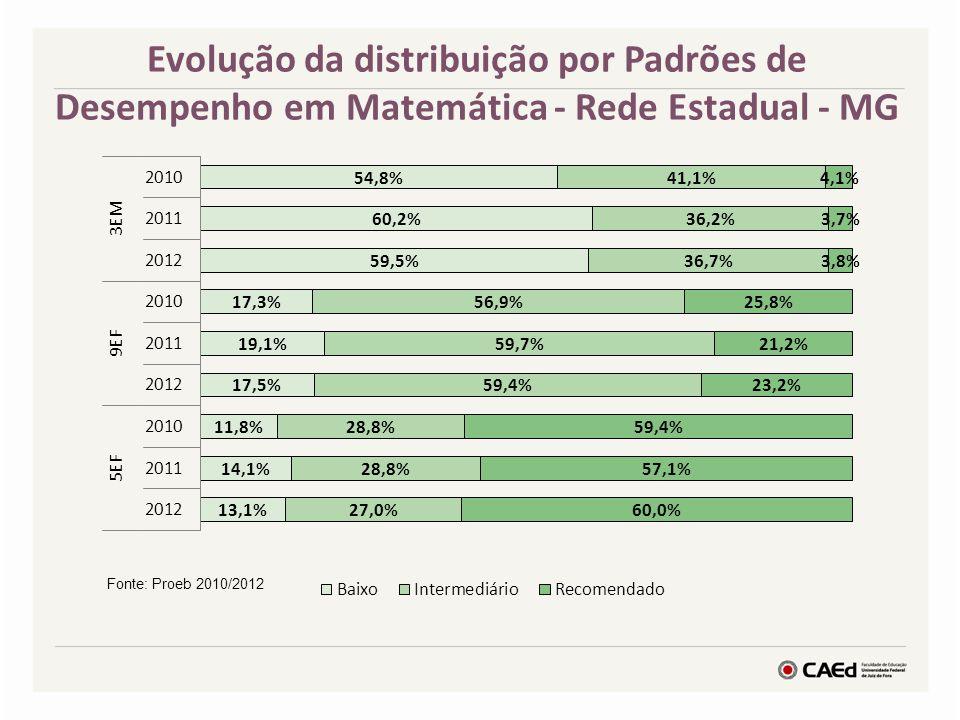 Evolução da distribuição por Padrões de Desempenho em Matemática - Rede Estadual - MG Fonte: Proeb 2010/2012