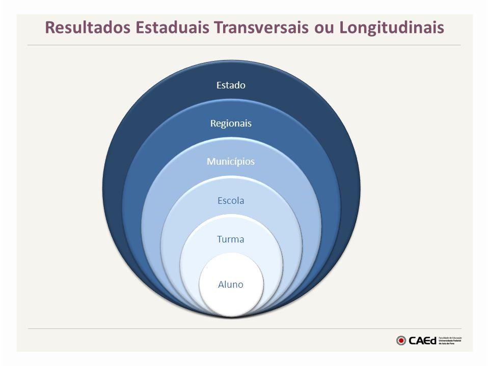Resultados Estaduais Transversais ou Longitudinais Estado Regionais Municípios Escola Turma Aluno