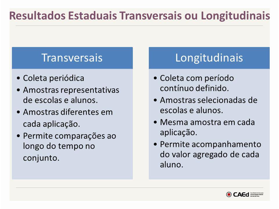 Resultados Estaduais Transversais ou Longitudinais Transversais Coleta periódica Amostras representativas de escolas e alunos. Amostras diferentes em
