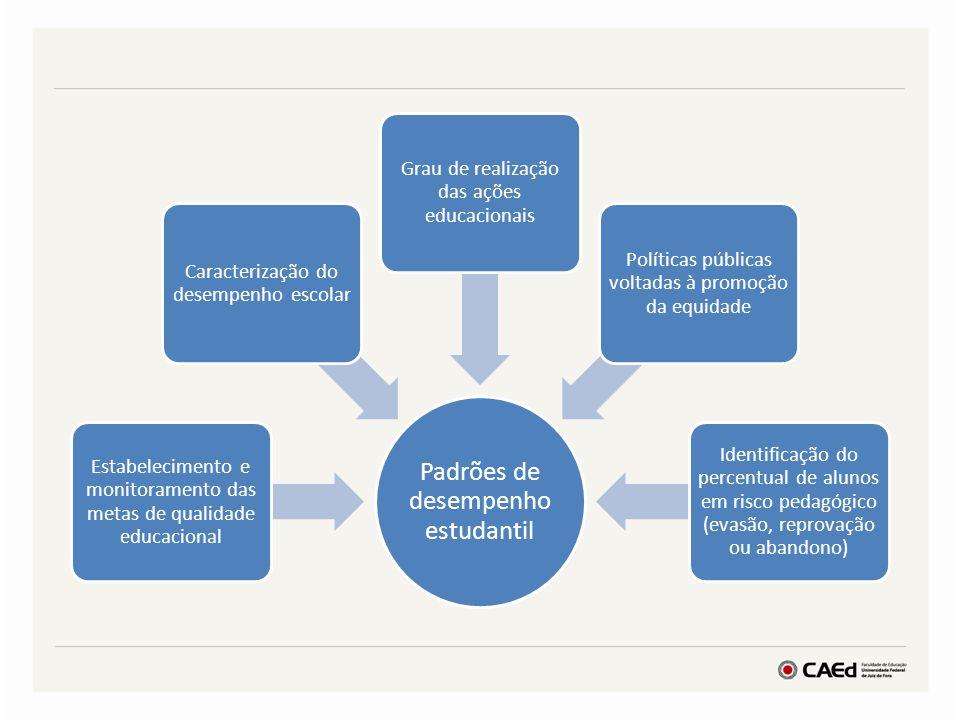 Padrões de desempenho estudantil Estabelecimento e monitoramento das metas de qualidade educacional Caracterização do desempenho escolar Grau de reali