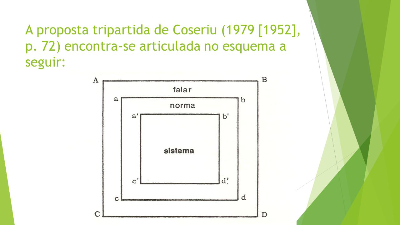 A proposta tripartida de Coseriu (1979 [1952], p. 72) encontra-se articulada no esquema a seguir: