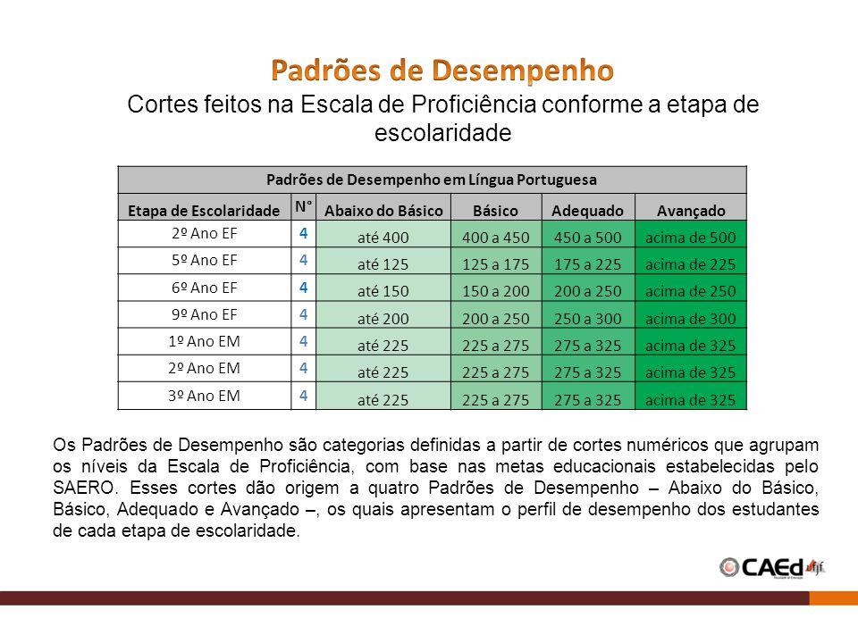 Padrões de Desempenho em Língua Portuguesa Etapa de Escolaridade N° Abaixo do BásicoBásicoAdequadoAvançado 2º Ano EF4 até 400400 a 450450 a 500acima d