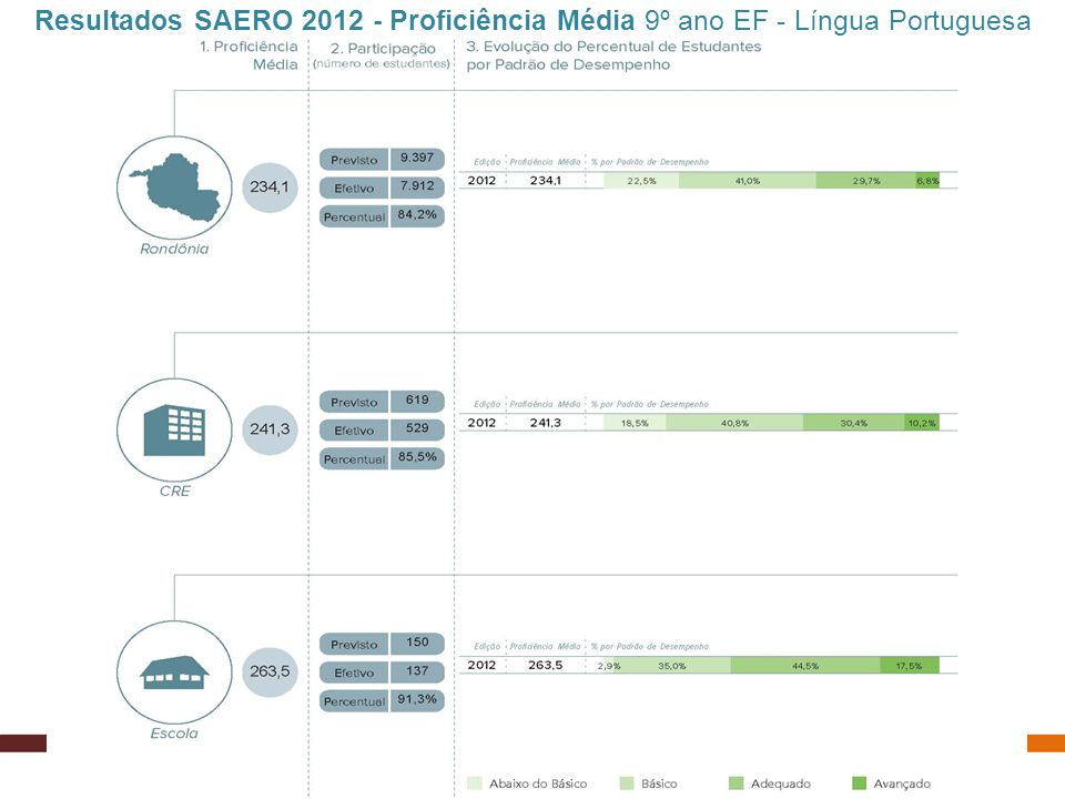 Resultados SAERO 2012 - Proficiência Média 9º ano EF - Língua Portuguesa