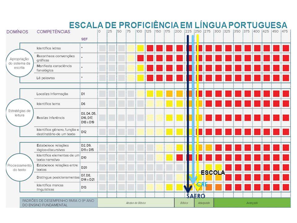 ESCALA DE PROFICIÊNCIA EM LÍNGUA PORTUGUESA CRE SAERO ESCOLA