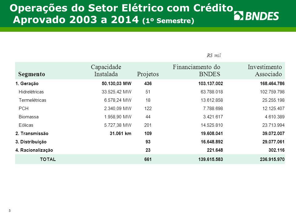 Operações do Setor Elétrico com Crédito Aprovado 2003 a 2014 (1º Semestre) R$ mil Segmento Capacidade InstaladaProjetos Financiamento do BNDES Investi