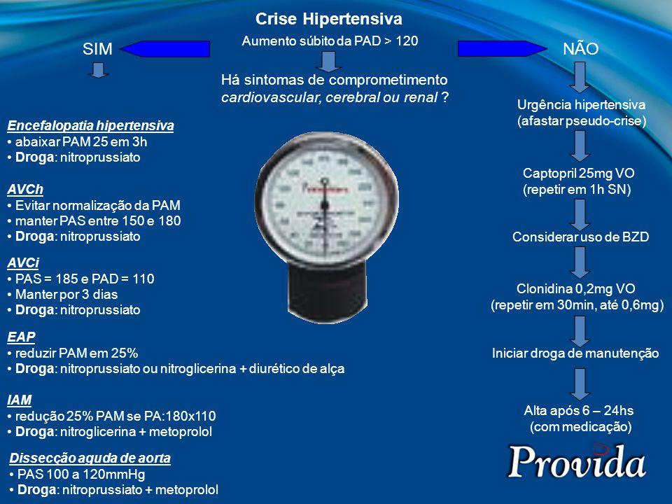 Crise Hipertensiva Aumento súbito da PAD > 120 Há sintomas de comprometimento cardiovascular, cerebral ou renal ? SIMNÃO Urgência hipertensiva (afasta