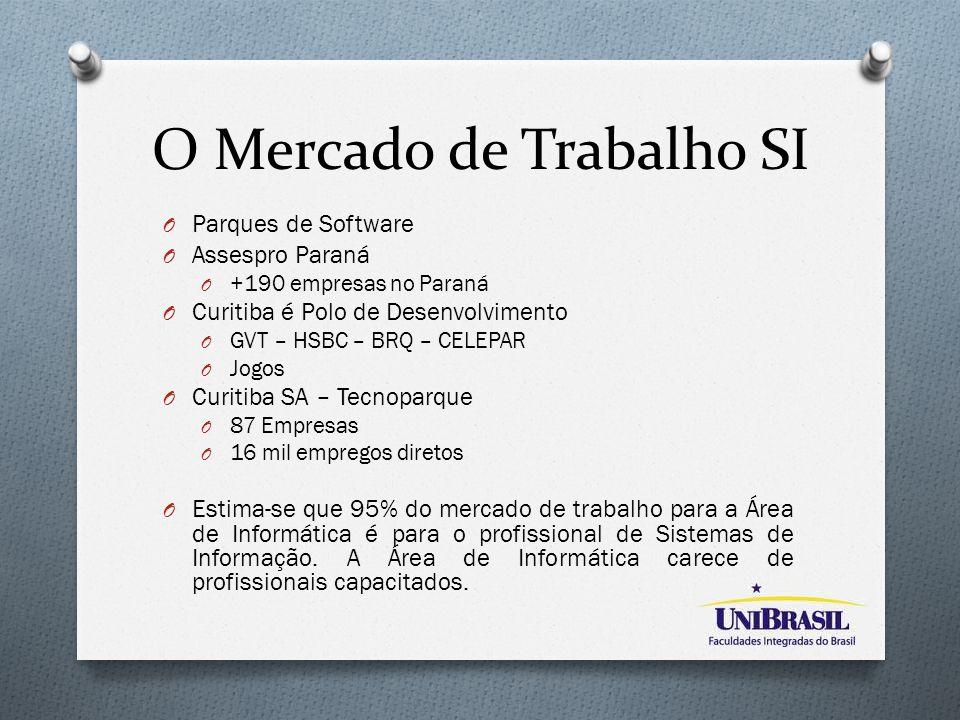 O Mercado de Trabalho SI O Parques de Software O Assespro Paraná O +190 empresas no Paraná O Curitiba é Polo de Desenvolvimento O GVT – HSBC – BRQ – C